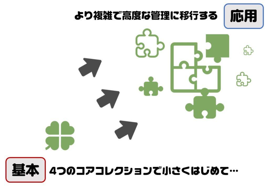 補足画像:基本と応用の概念を説明するイメージ図